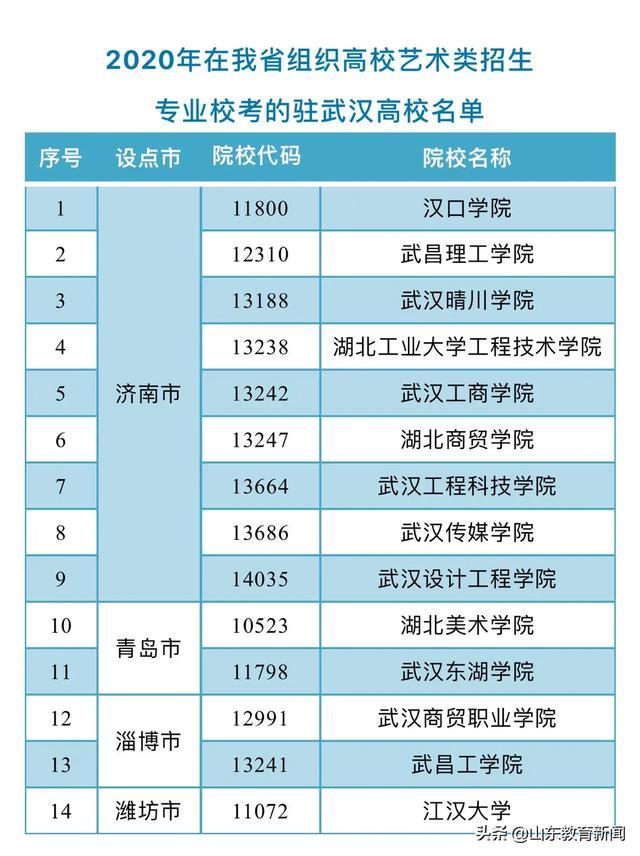 延迟驻武汉高校在山东组织2020年普通高校艺术类专业招生校考时间