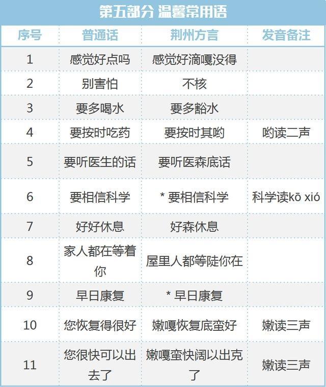 广州大学连夜编出湖北荆州方言宝典,还带音频